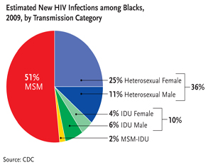 Today Marks the 12th Annual National Black HIV/AIDS Awareness Day