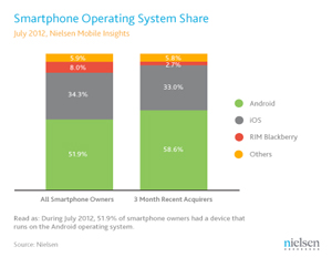 Growth in Smartphone Ownership Led by Young Adults and Teens