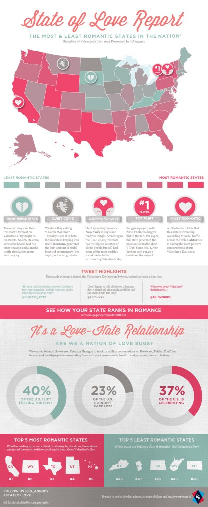 Love & Tech: State of Love Report Reveals Social Media Users' Thoughts on Valentine's Day