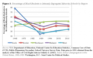 UCLA Study on Segregation