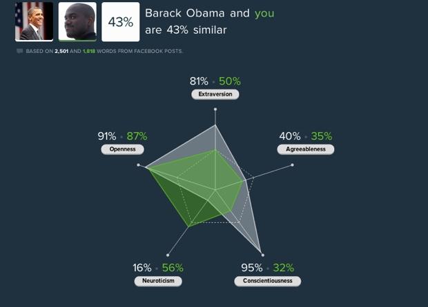 Obama personality comparison