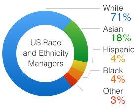 amazon race diversity united states managers