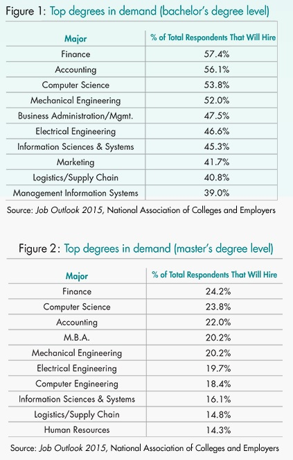 what are the best bachelor degrees