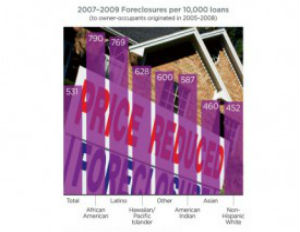 [STUDY] Wealth Gap for Black and White Homeowners Hurting Future Generations