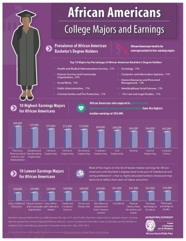 AfricanAmericanMajorsEarnings_Infographic