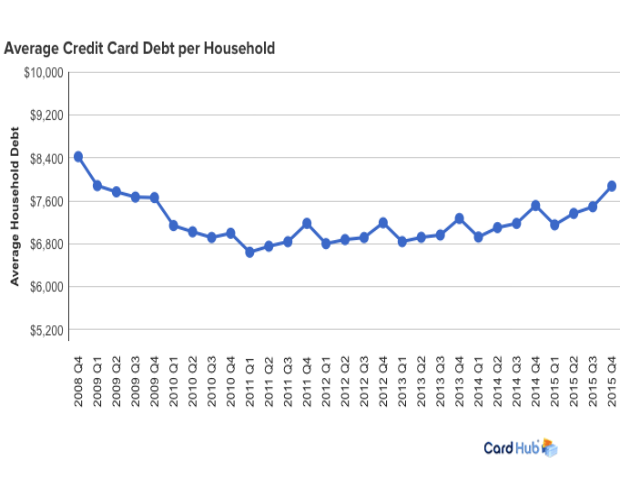 Average US Household Owes Nearly 8000 In Credit Card Debt