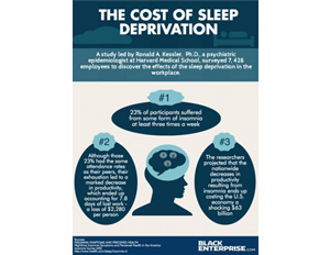 The True Cost of Sleep Deprivation