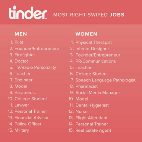 most attractive jobs