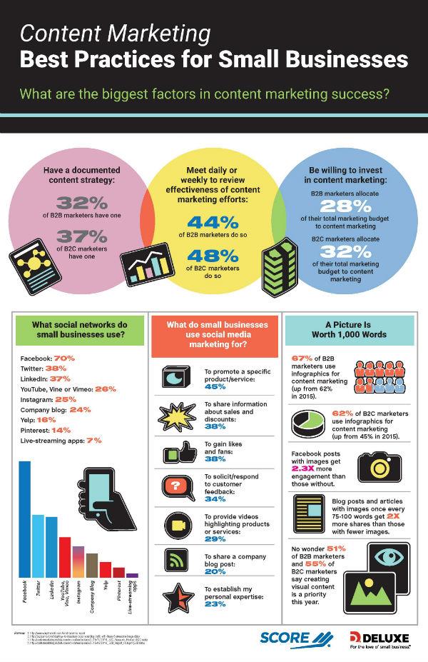 score_contentmarketing_infographic1