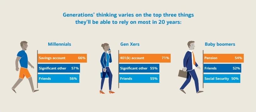 millennials managing money