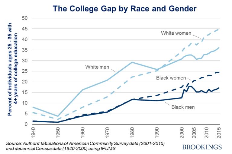 percentage of white women with black men