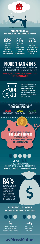 african american economics