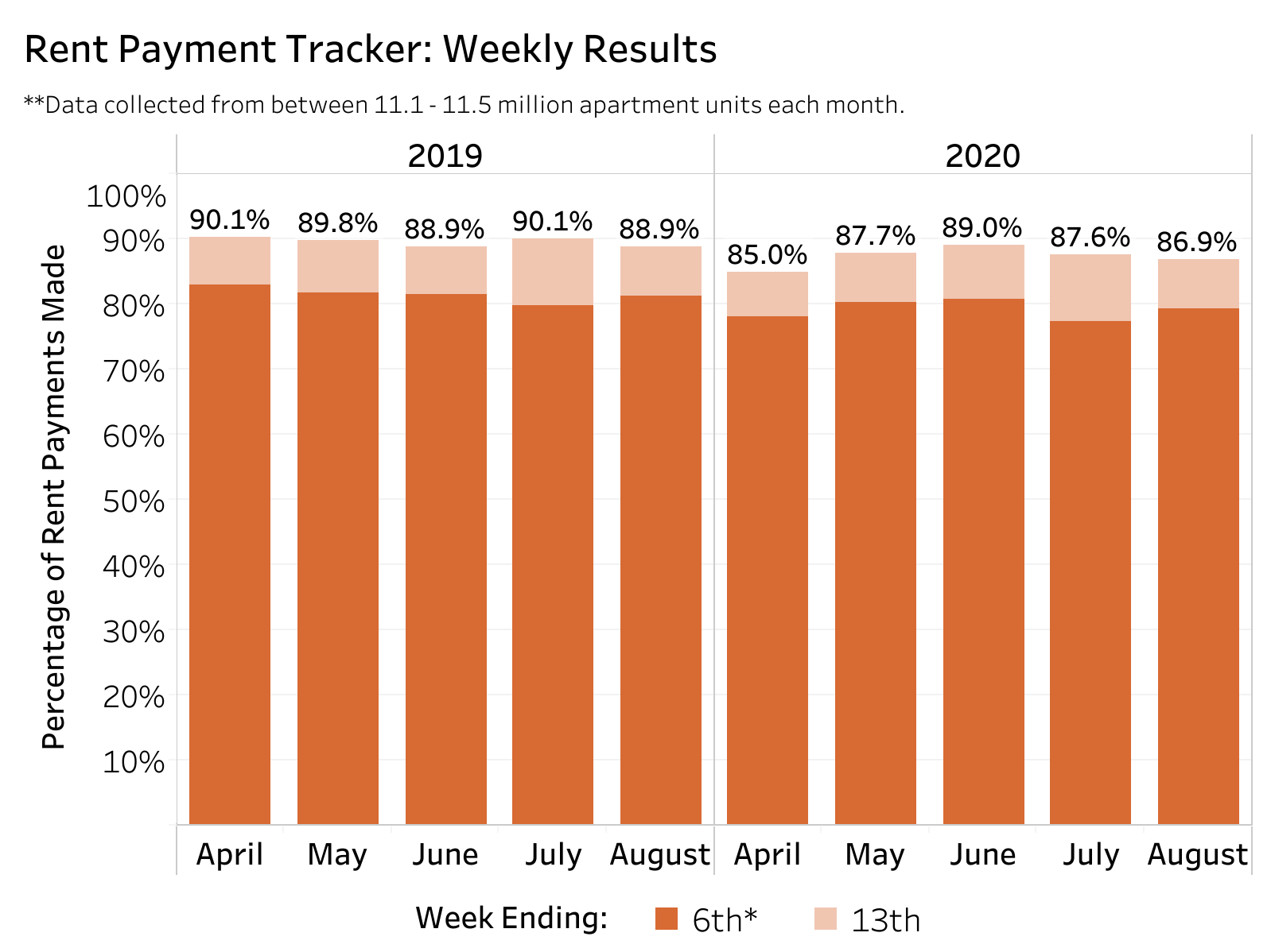 Rent Payment Tracker Aug. 2020